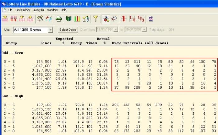 Lottery Statistics Intervals